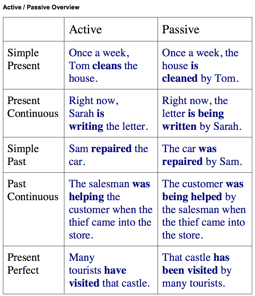 active and passive devices essay Continue for 4 more pages » • join now to read essay car safety features are grouped into two categories: active and passive.